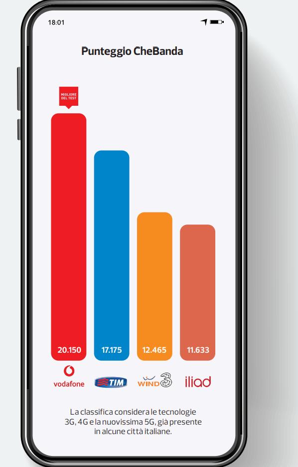 migliore rete mobile Altroconsumo