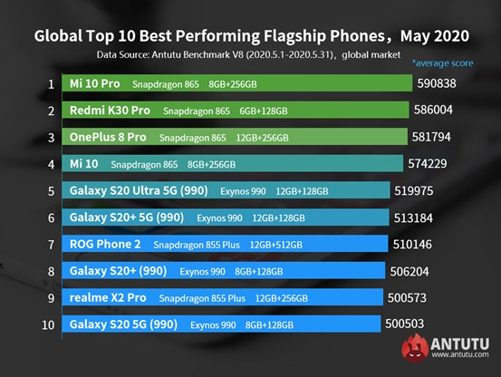 classifica antutu smartphone performanti fascia media ios maggio 2020