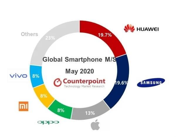 huawei maggiore produttore smartphone maggio 2020