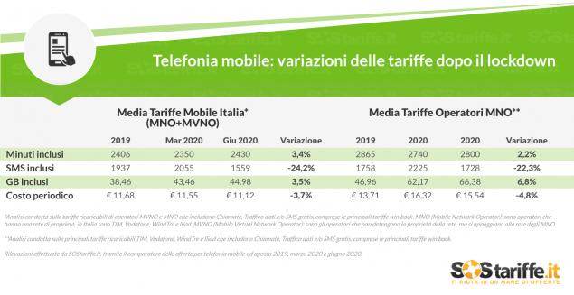 tariffe mobile marzo giugno 2020