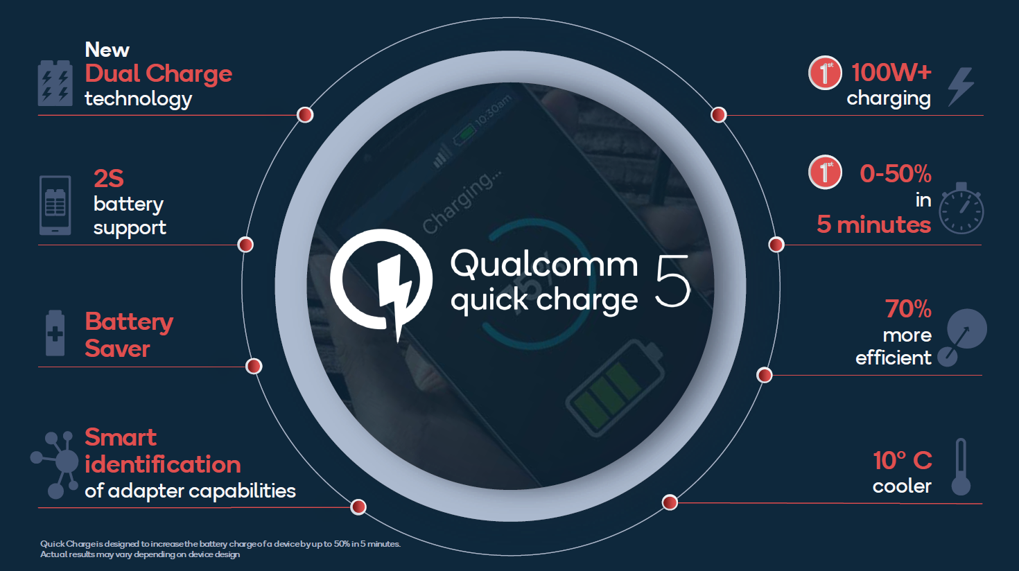 Qualcomm Quick Charge 5