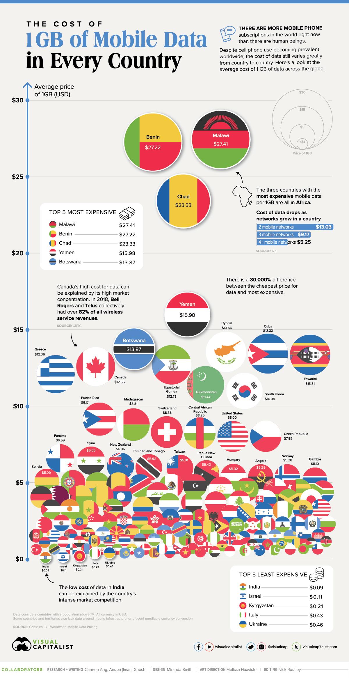 costo medio GB nel mondo