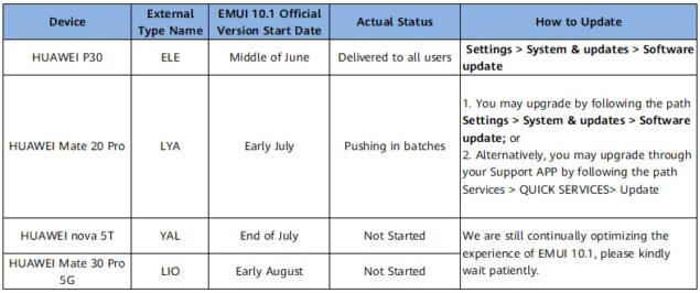 emui 10.1 roadmap aggiornamento