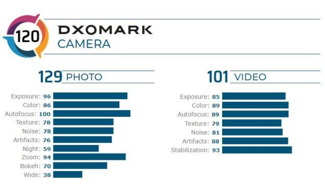 redmi k30 pro zoom edition dxomark
