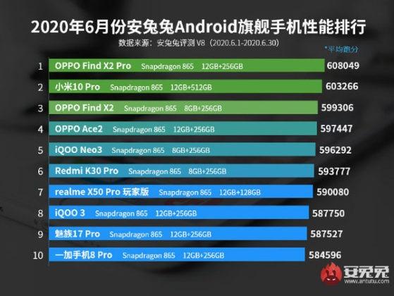 smartphone performanti fascia media classifica antutu giugno 2020