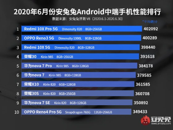 smartphone performanti fascia media classifica antutu giugno 2020