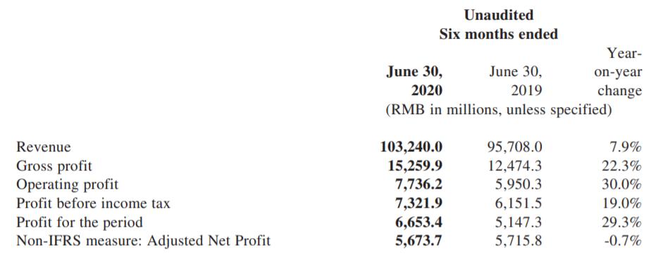 Xiaomi risultati finanziari primo semestre 2020