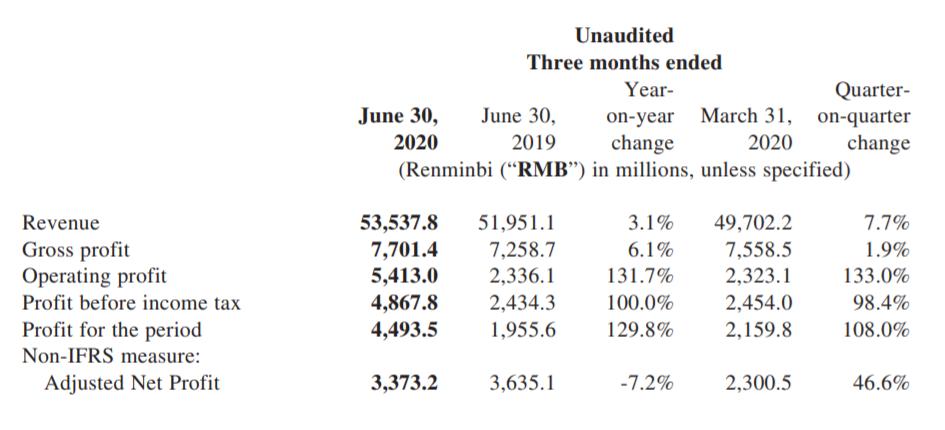 Xiaomi risultati finanziari secondo trimestre 2020