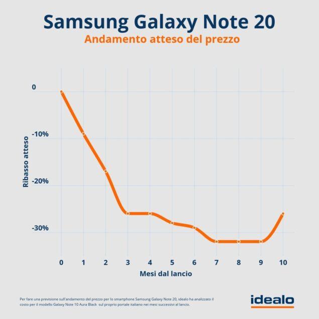 samsung galaxy note 20 ultra calo prezzo