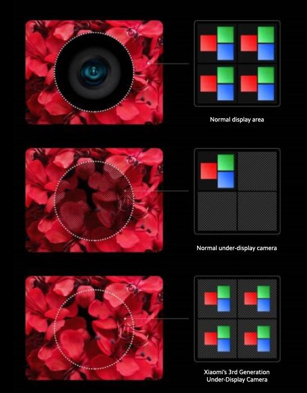 xiaomi fotocamera sotto display terza generazione produzione di massa