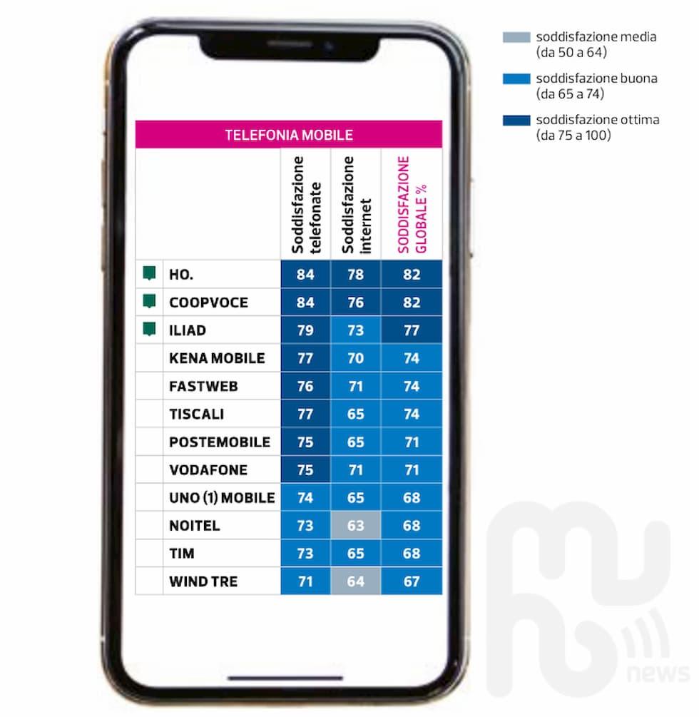 Soddisfazione clienti mobile