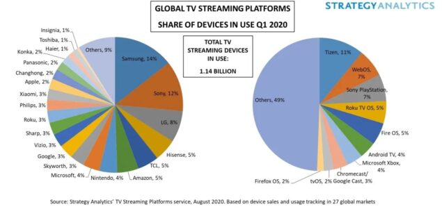 android tv mercato tv streaming q1 2020