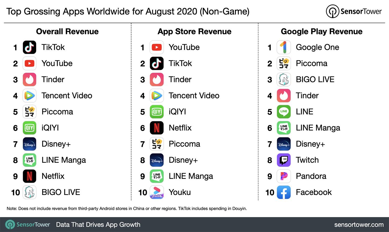 app ricavi agosto 2020
