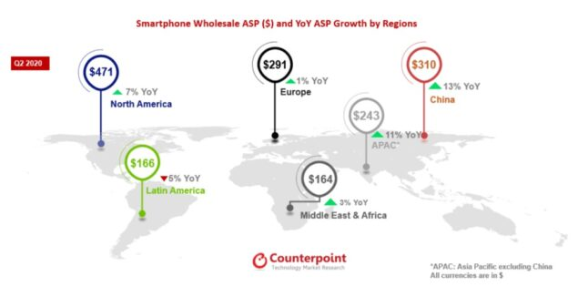 mercato smartphone q2 2020
