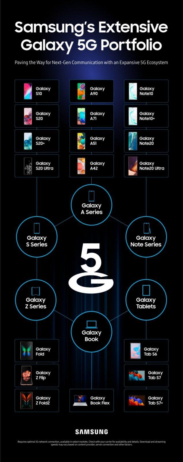 samsung smartphone 5g infografica