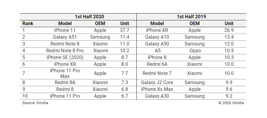classifica vendite smartphone H1 2020