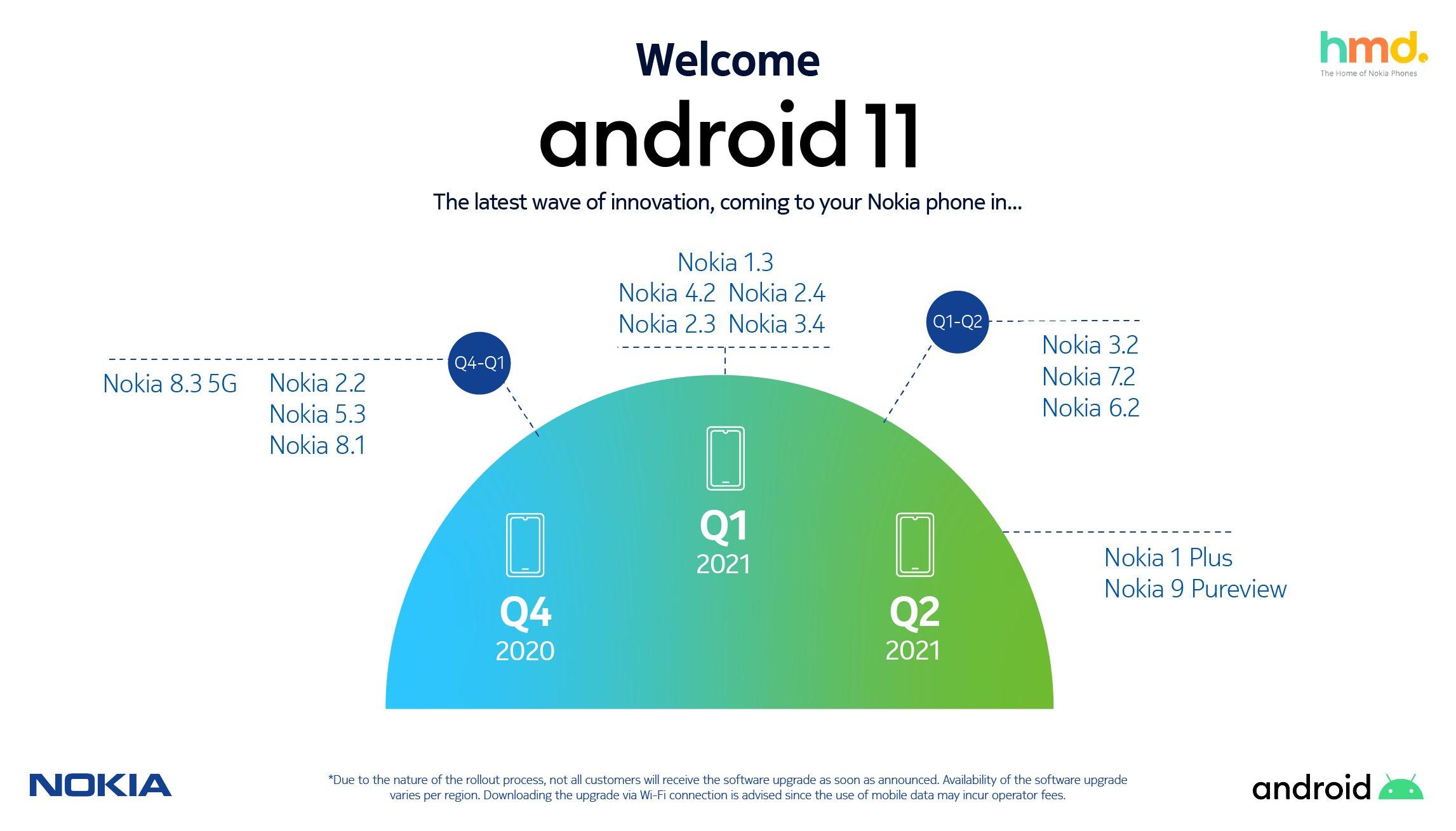 nokia android 11 roadmap aggiornamento