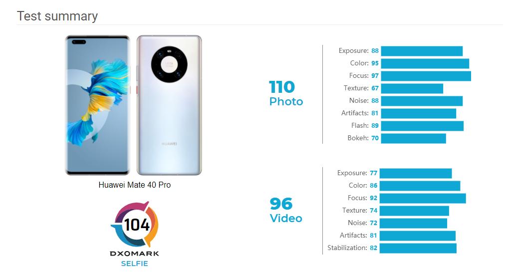 Huawei Mate 40 Pro DxOMark selfie