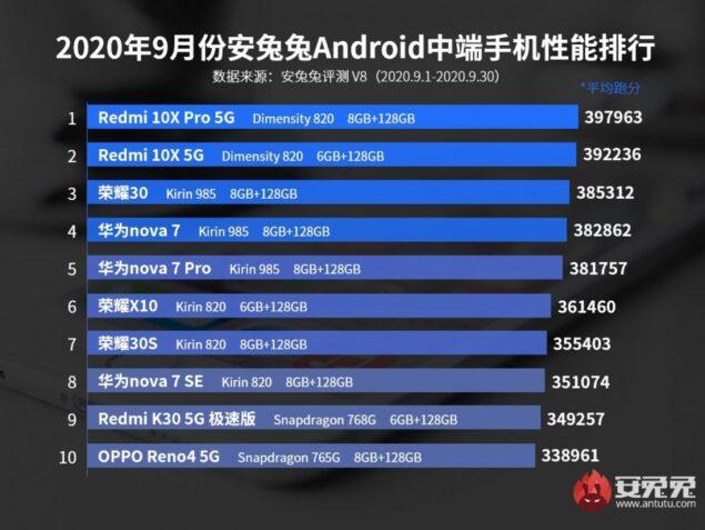 antutu classifica smartphone flagship medio gamma settembre 2020