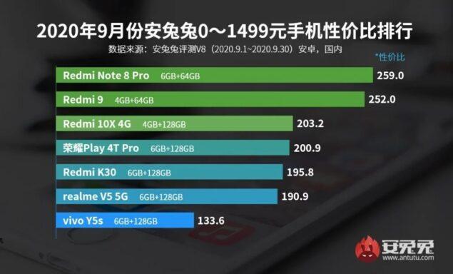 antutu classifica smartphone rapporto qualità prezzo settembre 2020