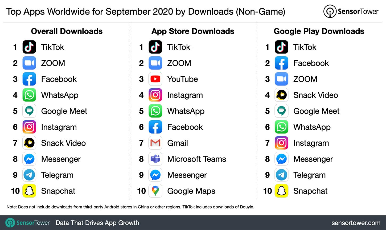 classifica app più scaricate settembre 2020