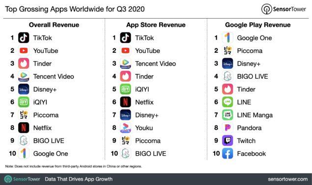 app ricavi q3 2020