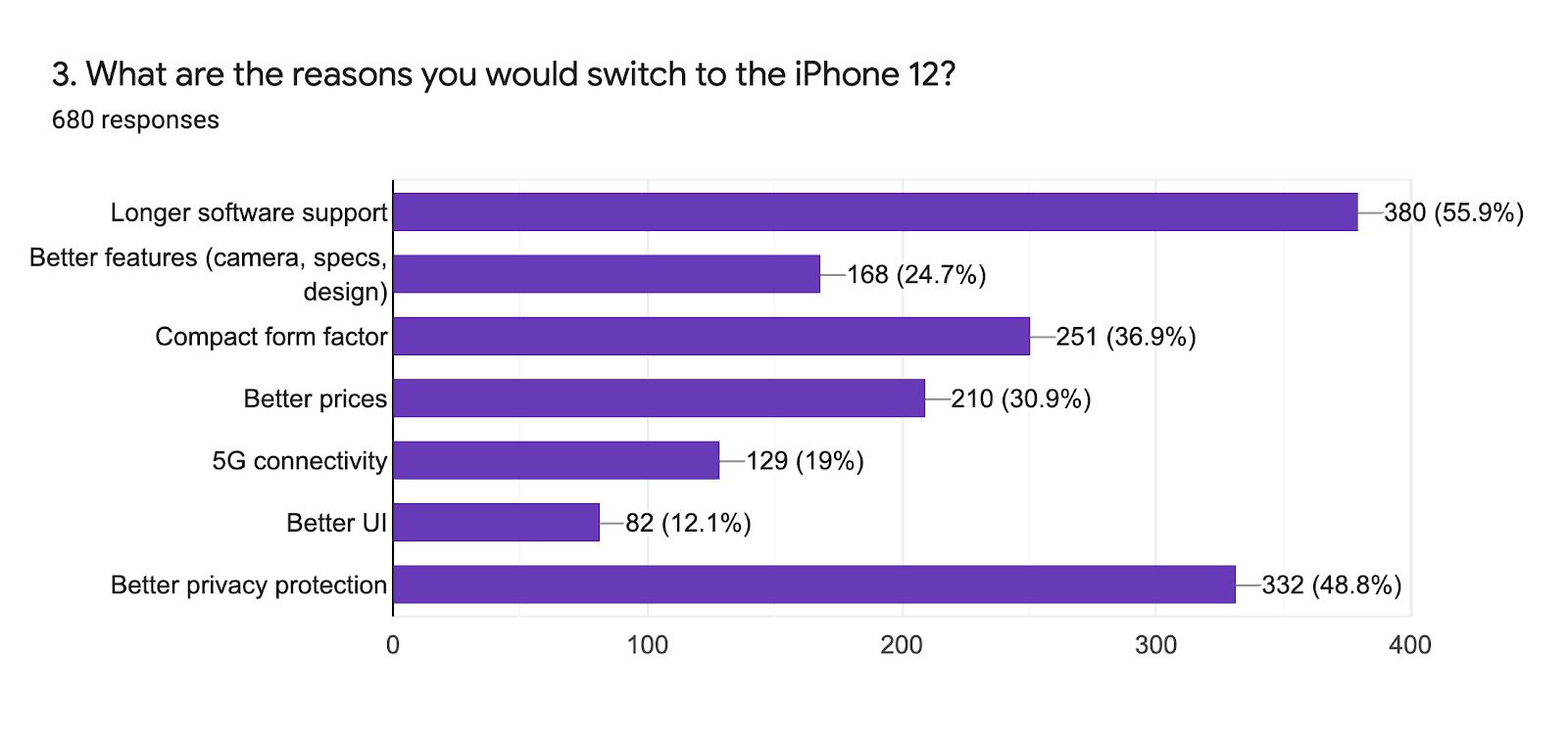 sondaggio iphone 12
