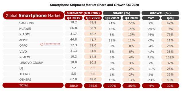 mercato smartphone q3 2020 xiaomi samsung huawei apple