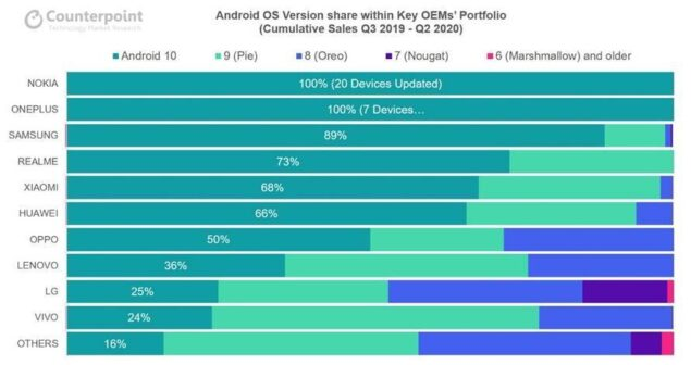 nokia smartphone classifica software sicurezza 2020