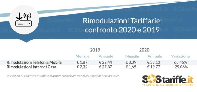 rimodulazioni tariffe mobile fisso 2019 2020