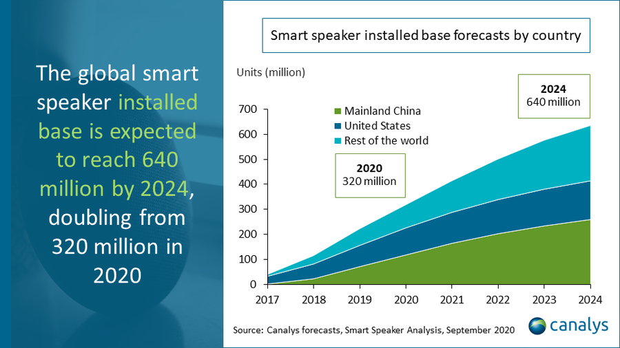 Canalys mercato smart speaker