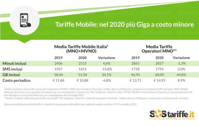 tariffe mobile 2020 andamento