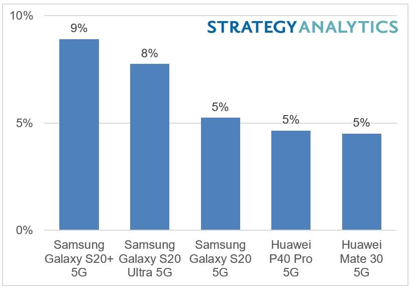vendite smartphone 5G prima metà 2020
