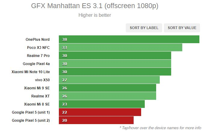 Google Pixel 5 benchmark