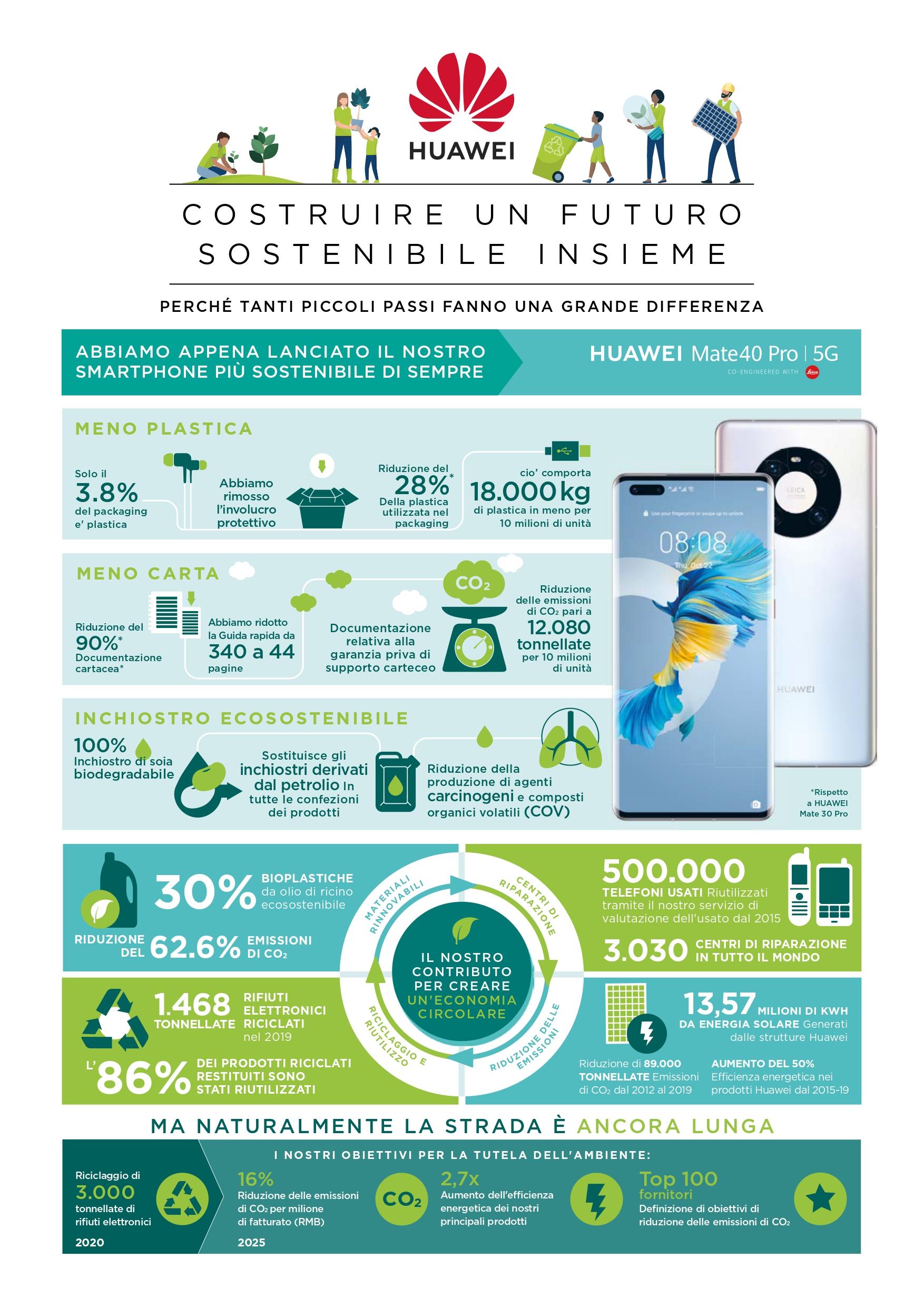 Huawei per l'ambiente