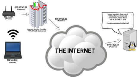 schema funzionamento VPN