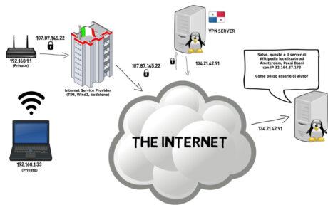 schema funzionamento VPN connessione sicura