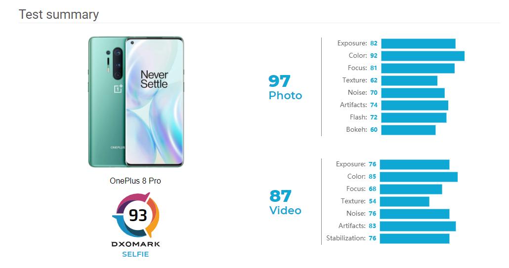 OnePlus 8 Pro punteggio selfie DxOMark