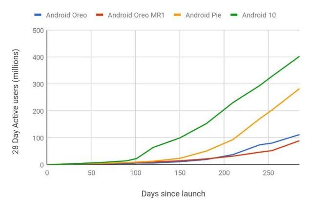 aggiornamenti applicazioni google play store android 10