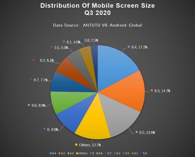 antutu classifica smartphone preferenze utenti q3 2020