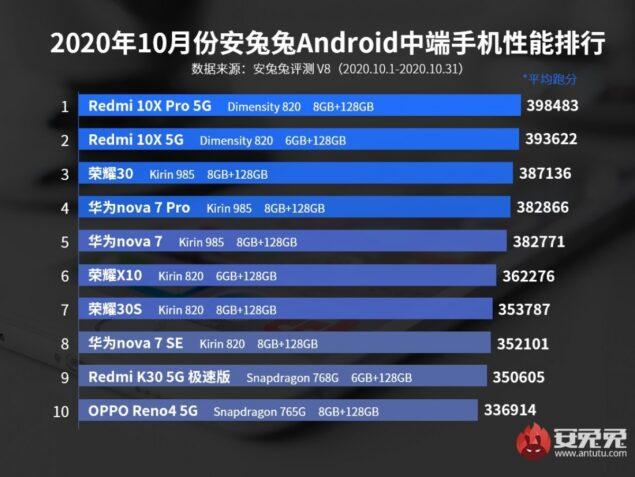 antutu smartphone performanti fascia media classifica ottobre 2020