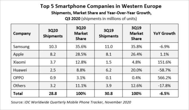 idc q3 2020 migliori compagnie smartphone europa