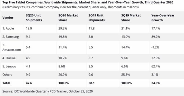 mercato tablet q3 2020