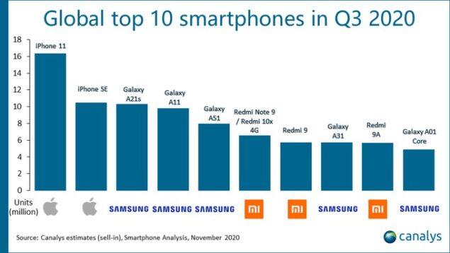 migliori 10 smartphone q3 2020 classifica