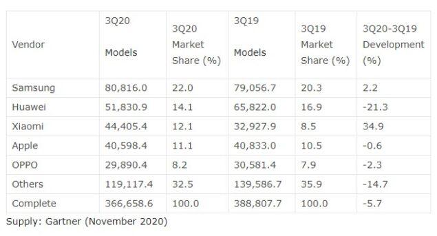 vendite smartphone q3 2020 huawei 2021