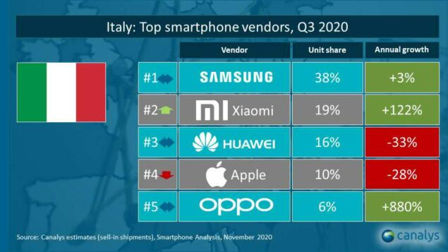 xiaomi classifica italiana top vendor q3 2020