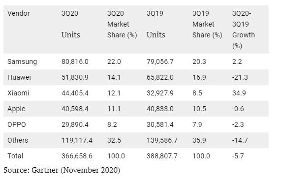 xiaomi huami q3 2020 crescita