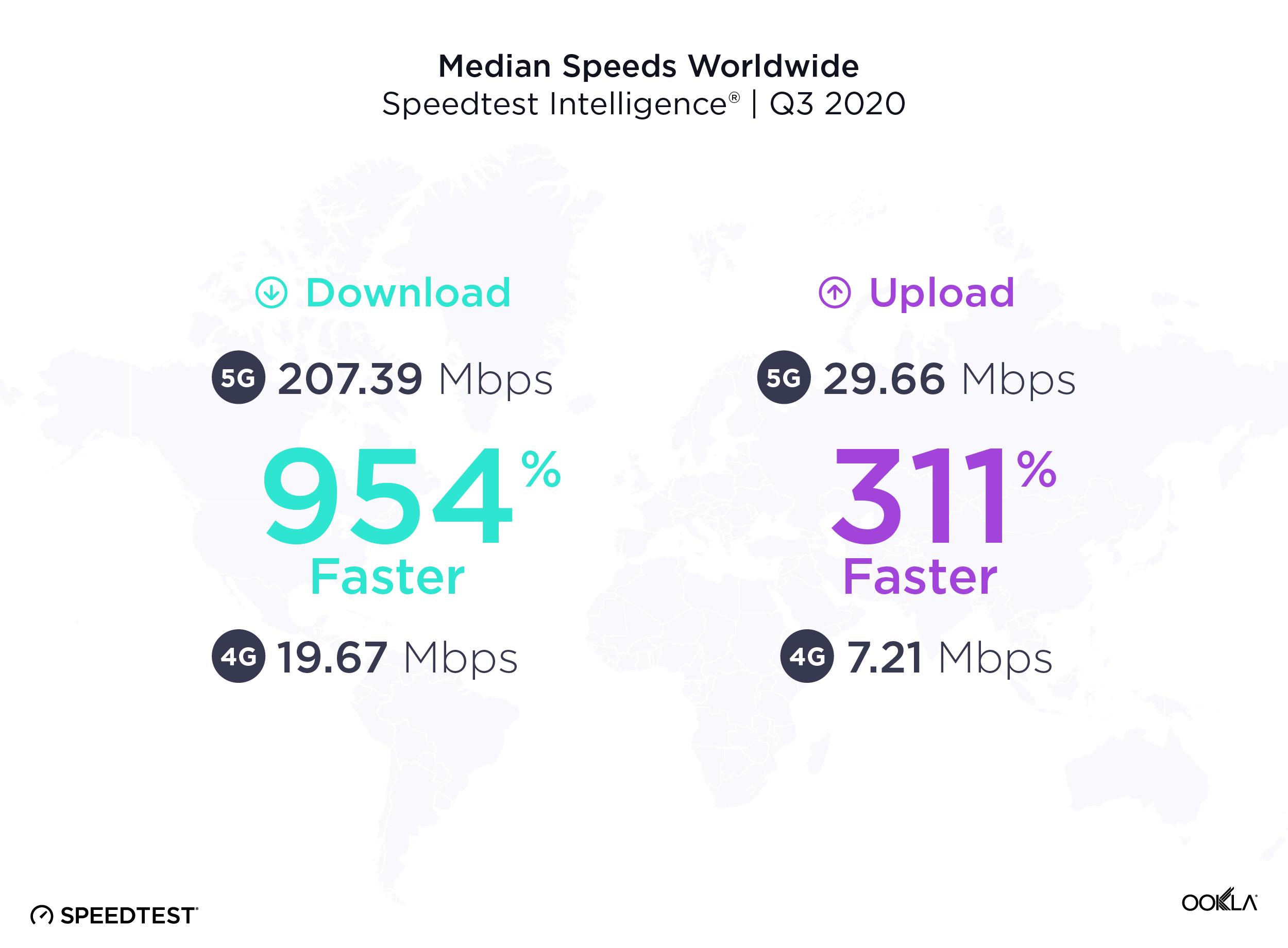 5G velocità
