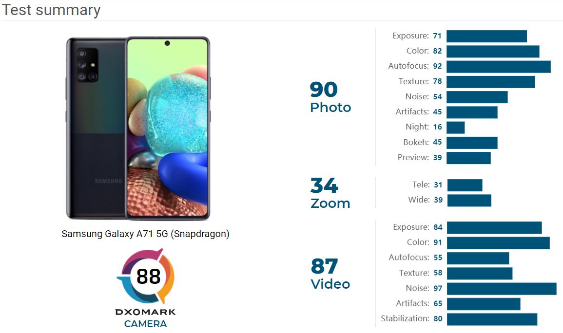 Samsung Galaxy A71 5G DxOMark