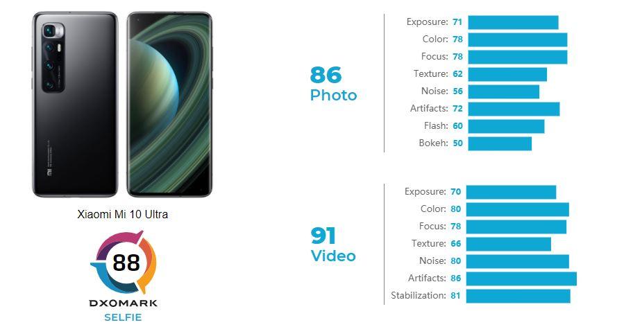 Xiaomi Mi 10 Ultra DxOMark